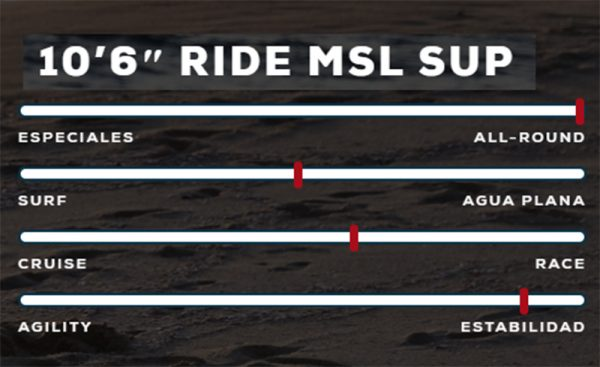 Tabla de sup red paddle co ride 10.6 20 specs 1