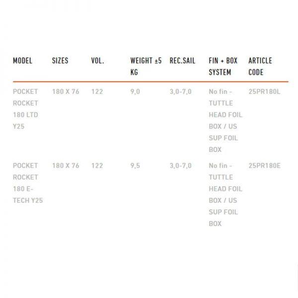Tabla de foil RRD Pocket rocket 20 5 specs 2