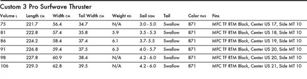 Tabla windsurf goya custon 3 2020 specs
