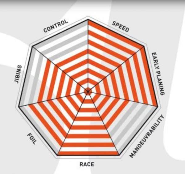 Tabla de windsurf RRD X Fire V10 specs 2