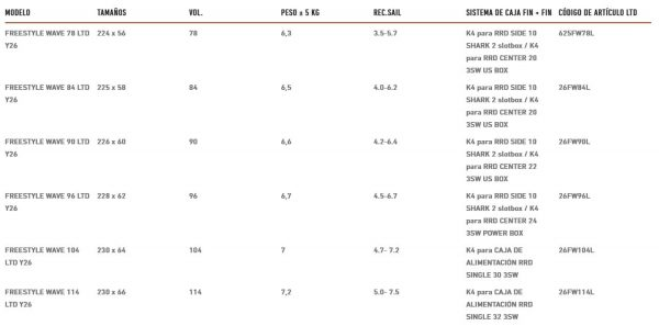 Tabla de windsurf RRD Freewave LTD 2021 SPECS