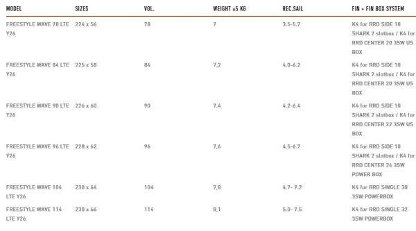 Tabla de windsurf RRD Freewave LTE 2021 SPECS