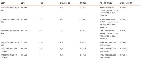 Tabla de windsurf RRD freewave LTD 20 specs